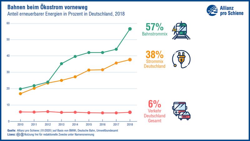 Anteil erneuerbarer Energien in Deutschland
