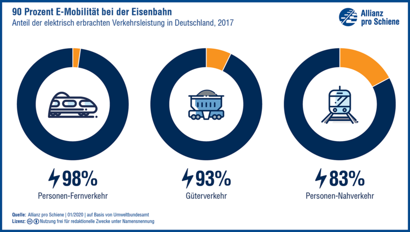 Status Quo: 90% der Verkehrsleistung im Eisenbahnverkehr elektrisch