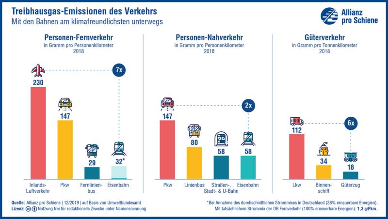 Treibhausgas-Emissionen im Personen- und Güterverkehr