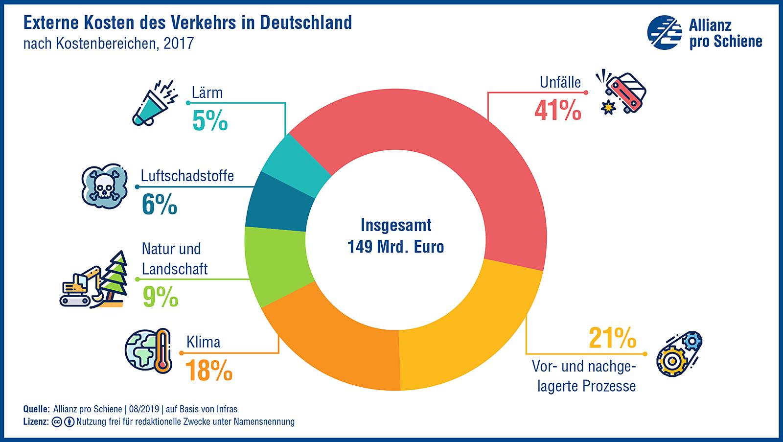 Externe Kosten des Verkehrs in Deutschland zeigen: Wir brauchen eine wirkliche Verkehrswende.