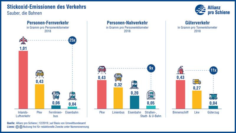 Stickoxid-Emissionen im Personen- und Güterverkehr