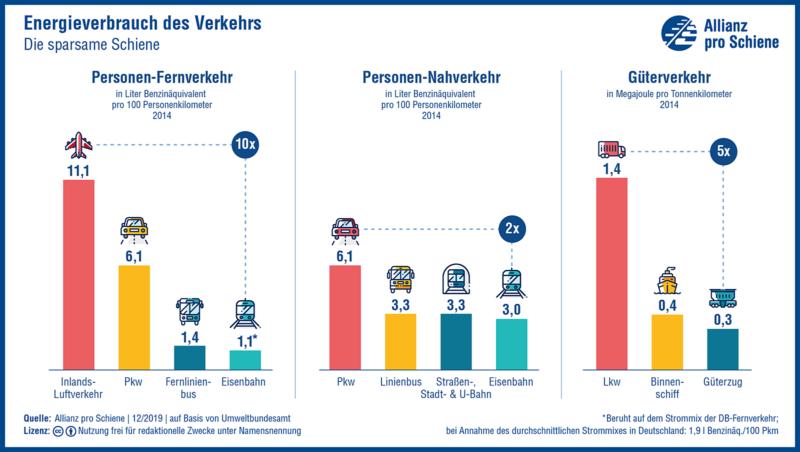 Energieverbrauch: Die Bahnen fahren am effizientesten