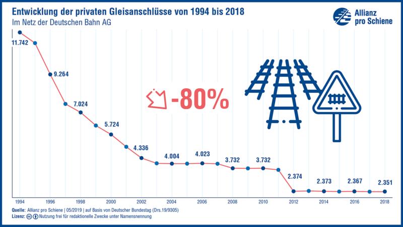 Die privaten Gleisanschlüsse sind in Deutschland um 80 % zurückgegangen.