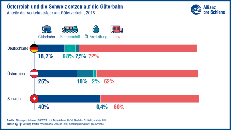 Österreich und die Schweiz setzen auf die Güterbahn