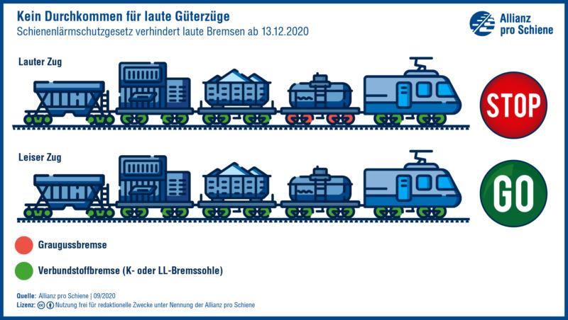 Lärm und Lärmschutz im Schienenverkehr: Die Bahnen werden leiser
