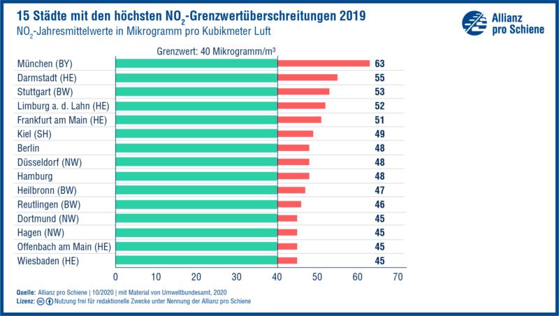 Grafik: 15 Städte mit den höchsten Feinstaub-Grenzwertüberschreitungen 2019