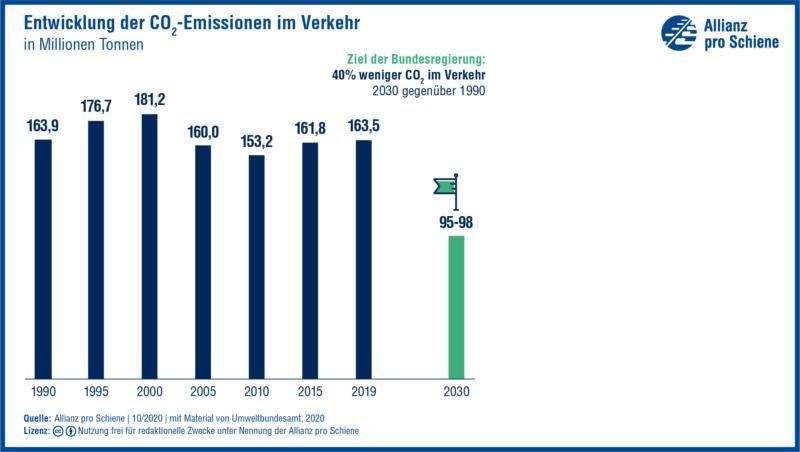 Grafik: Die Entwicklungen der CO2 Emissionen im Verkehr