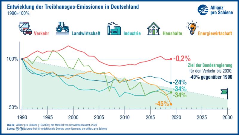 Grafik: Entwicklung der Treibhausgas-Emissionen in Deutschland