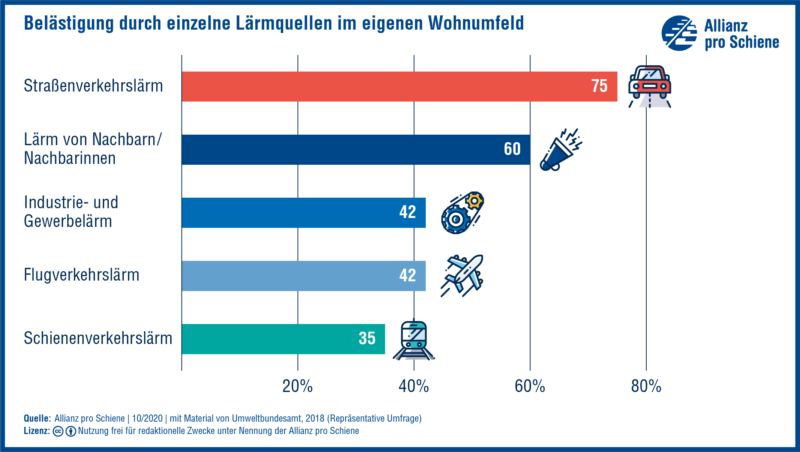 Grafik: Belästigung durch einzelne Lärmquellen im Wohnumfeld
