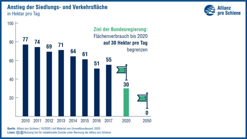 Grafik: Ansteig der Siedlungs- und Verkehrsfläche