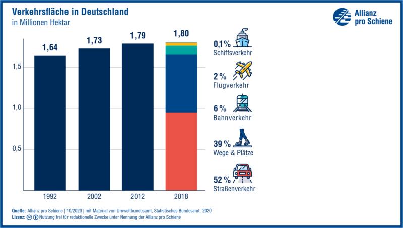 Grafik: Verkehrsfläche in Deutschland