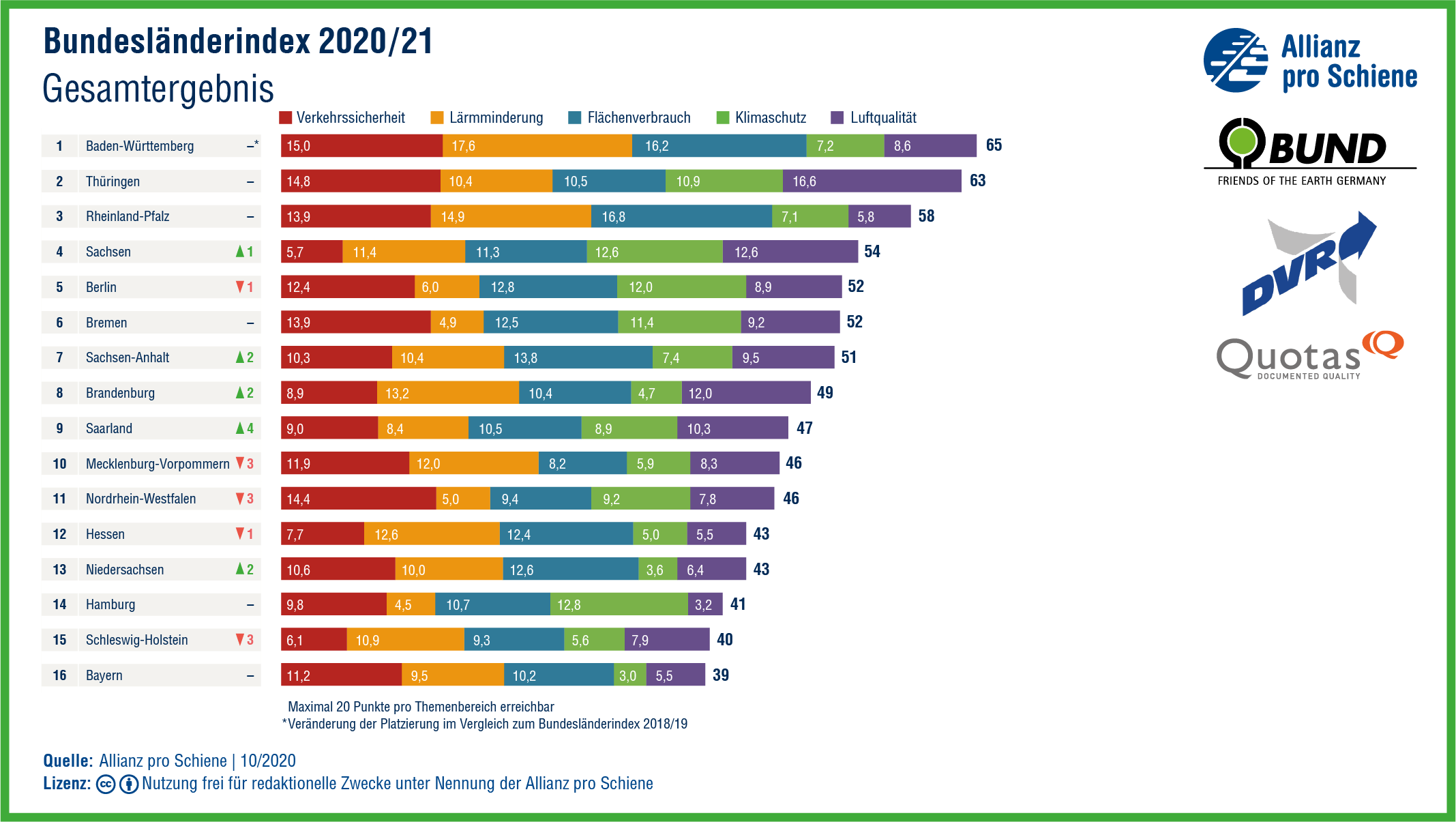 Das Gesamtergebnis des Bundesländerindex Mobilität und Umwelt 2020