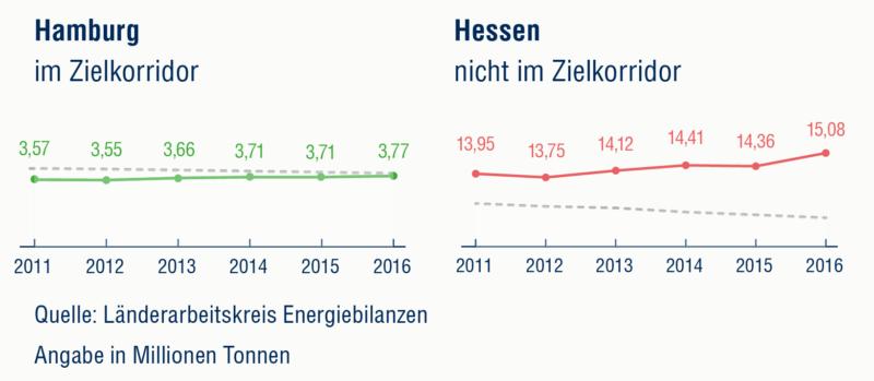 Hamburg und Hessen im Klimaschutz-Vergleich