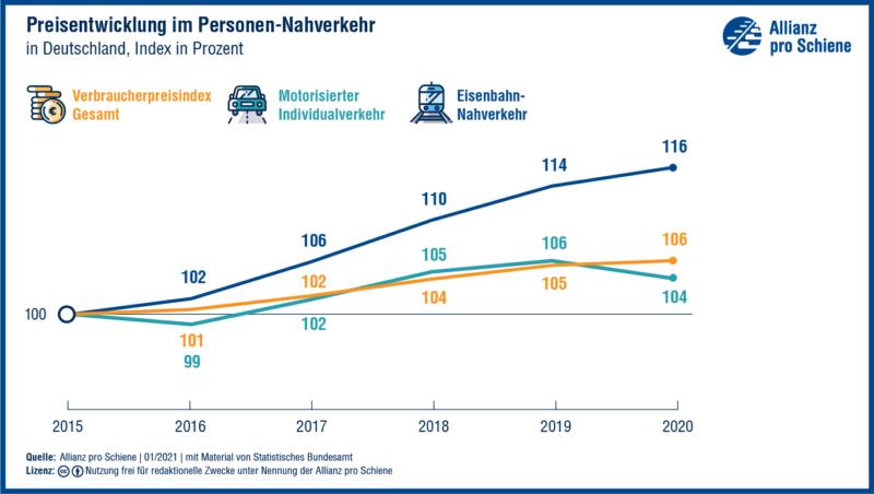 Die Preisentwicklung im Schienennahverkehr.