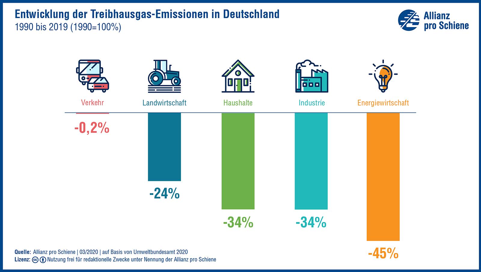 Die Treibhausgasmissionen im Überblick