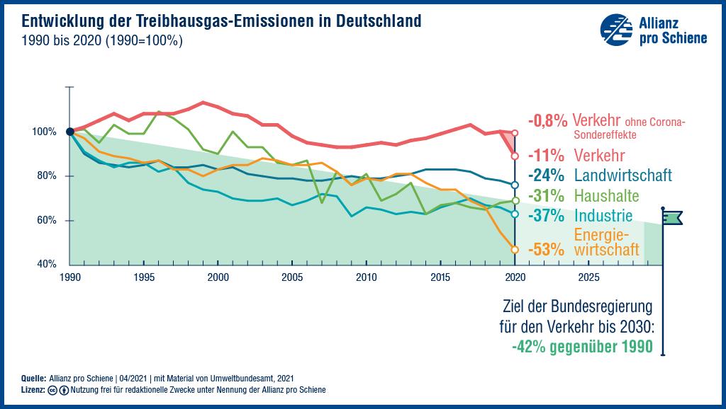 Der Verkehrsektor profitiert bei den CO2 Emissionen vom Corona Effek.