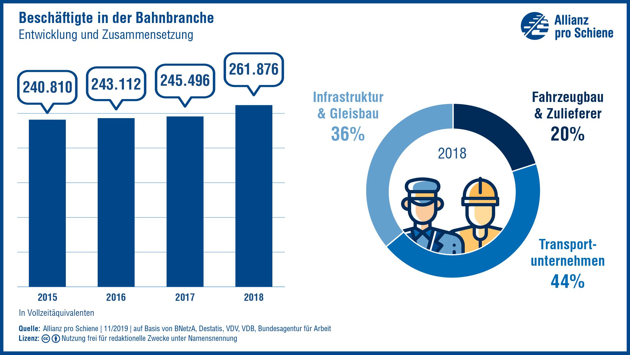 Die Schienenbranche wird mehr und mehr zum Beschäftigungsmotor: Die Zahl der Arbeitsplätze steigt deutlich.
