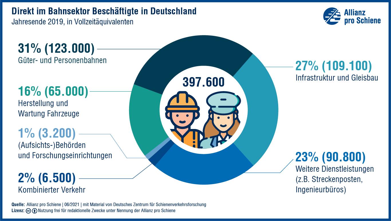 In der Bahnbranche arbeiten fast 400 000 Menschen.