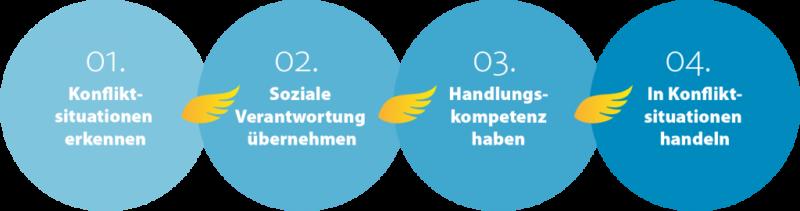 HVV Schulprojekte: Bus-Engel